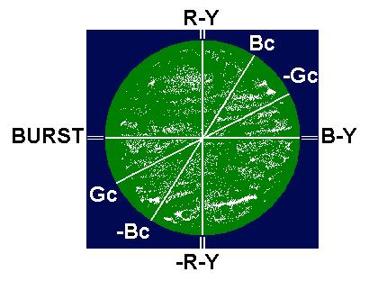Vectorscope view of Col-R-Tel spectrum